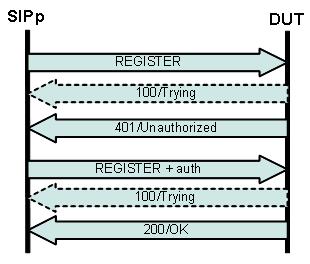 SIPp - SIP testing tool cheatsheet
