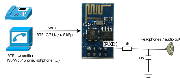 VoIP/RTP pager